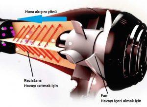 Saç Kurutma Makinesi Nasıl Çalışır?